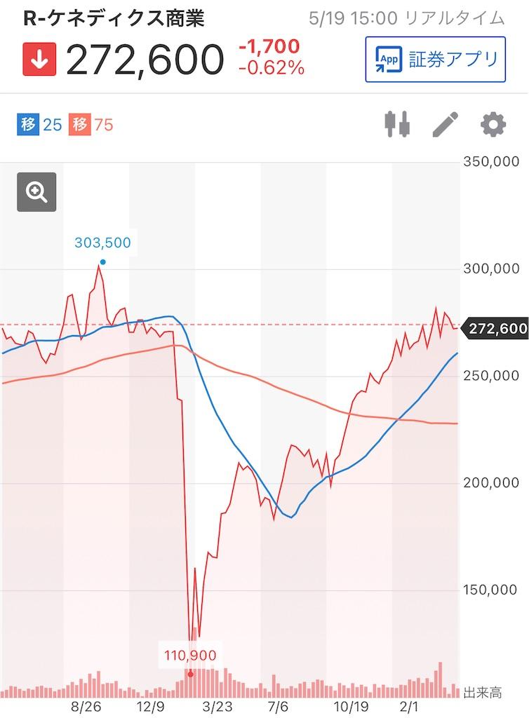 f:id:investor_tanuki:20210519221415j:image