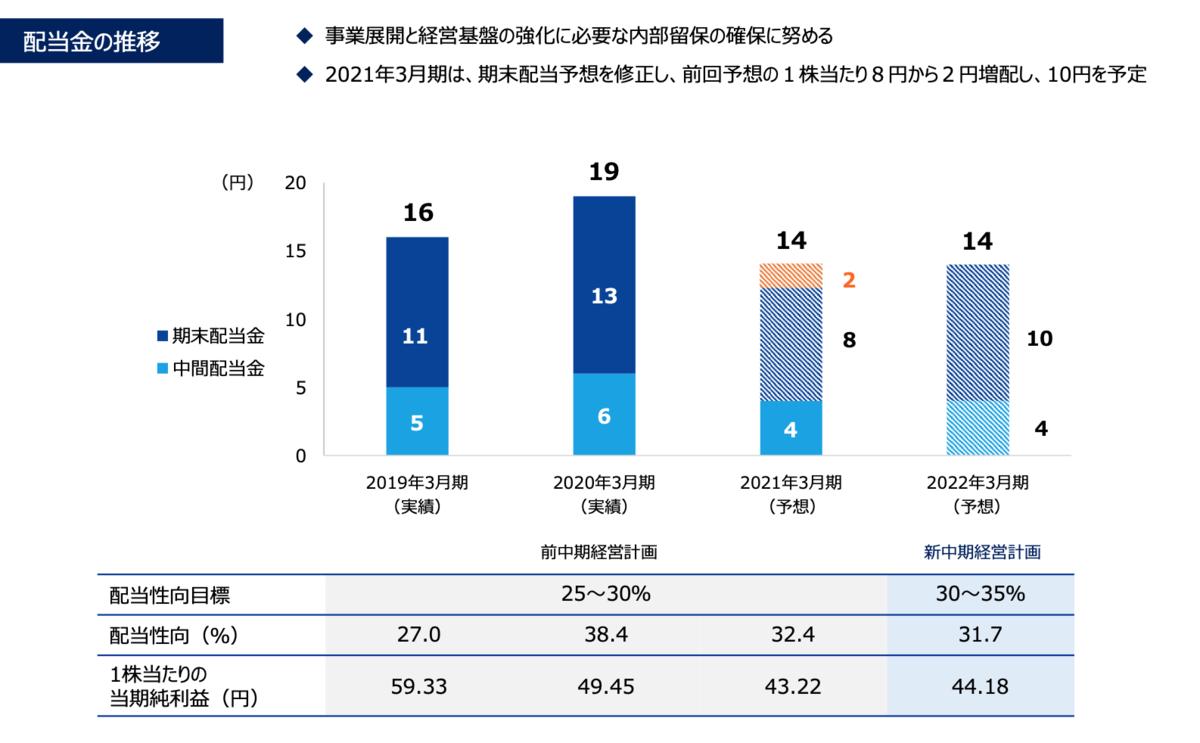 f:id:investor_tanuki:20210525004200p:plain