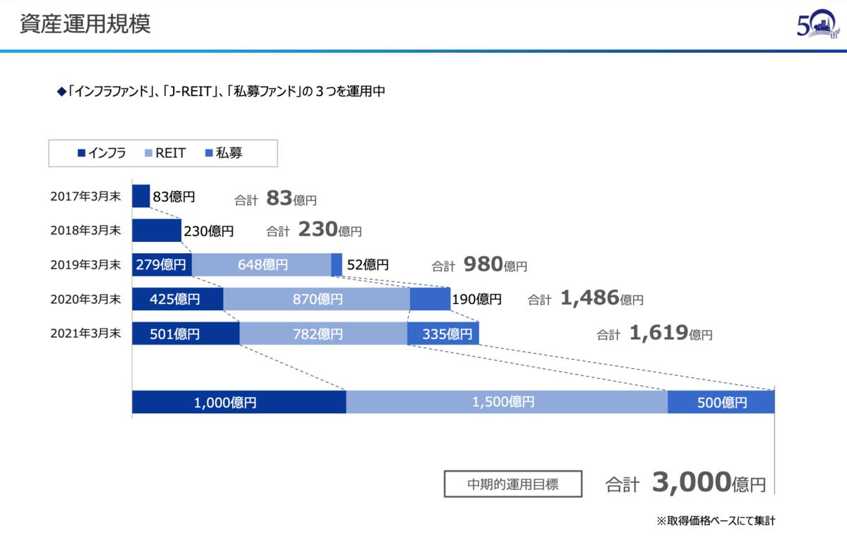 f:id:investor_tanuki:20210525004430p:plain