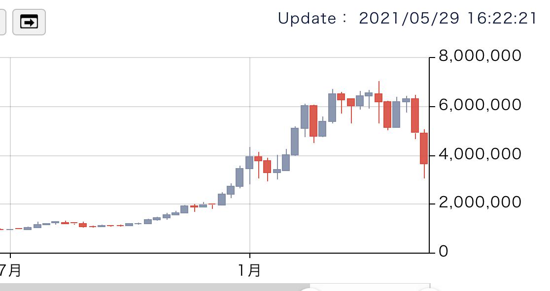 f:id:investor_tanuki:20210529162246p:plain