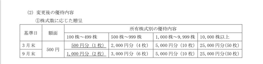 f:id:investor_tanuki:20210529233530j:image
