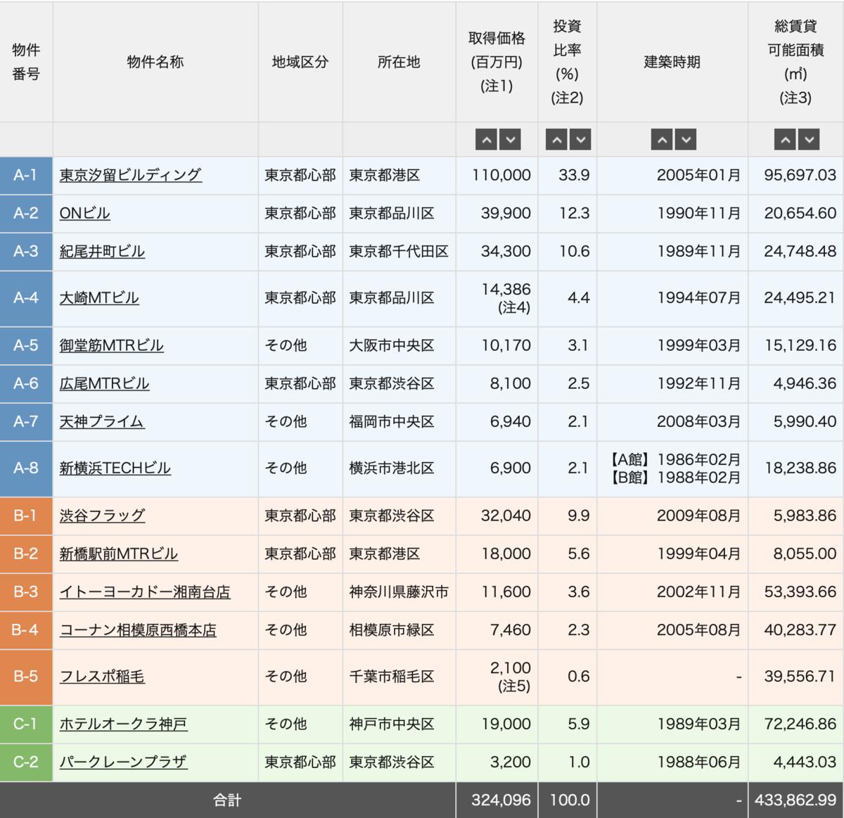 f:id:investor_tanuki:20210603170945p:plain