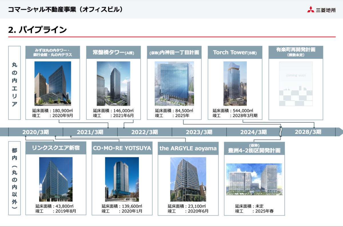 f:id:investor_tanuki:20210607182839p:plain