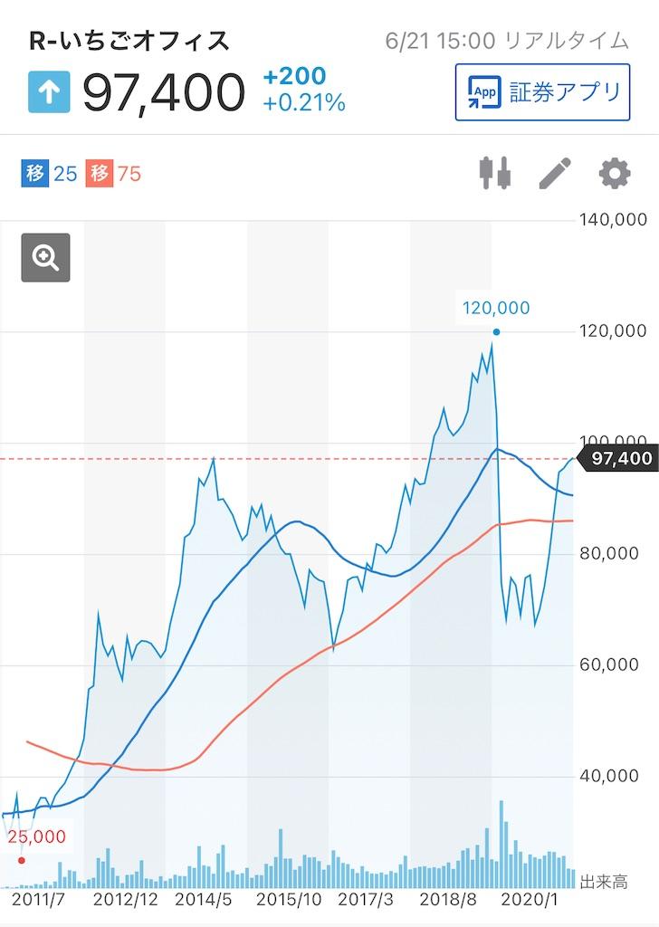 f:id:investor_tanuki:20210622004003j:image