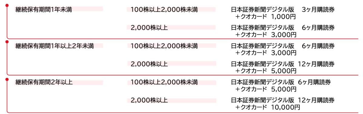 f:id:investor_tanuki:20210908001712p:plain