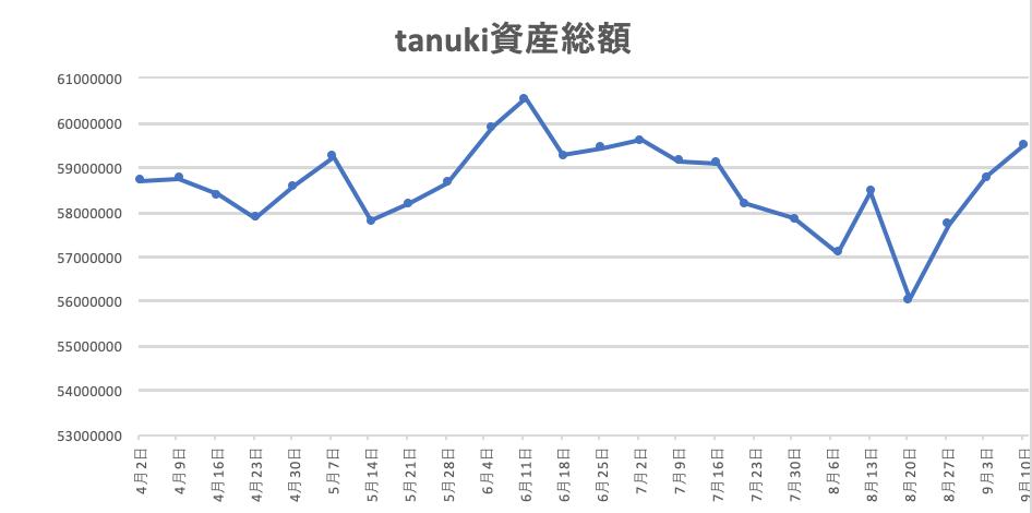 f:id:investor_tanuki:20210910233223p:plain