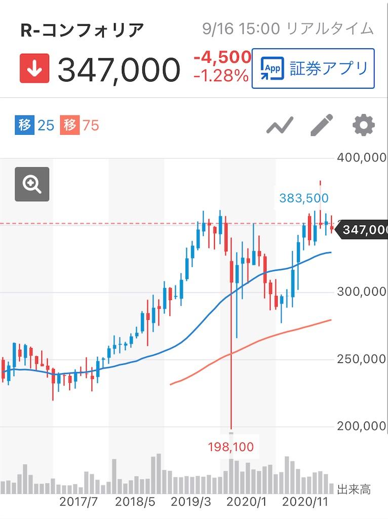 f:id:investor_tanuki:20210916231307j:image