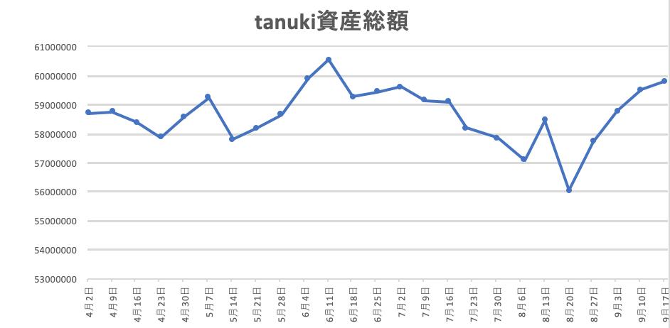 f:id:investor_tanuki:20210918151116p:plain