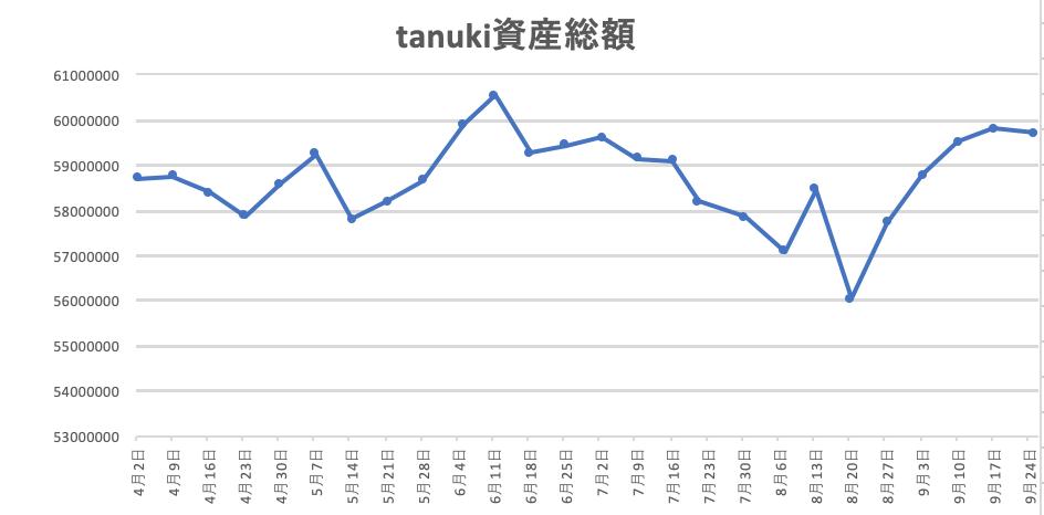 f:id:investor_tanuki:20210925154909p:plain