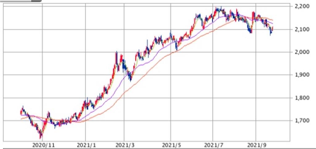 f:id:investor_tanuki:20210928004842j:image