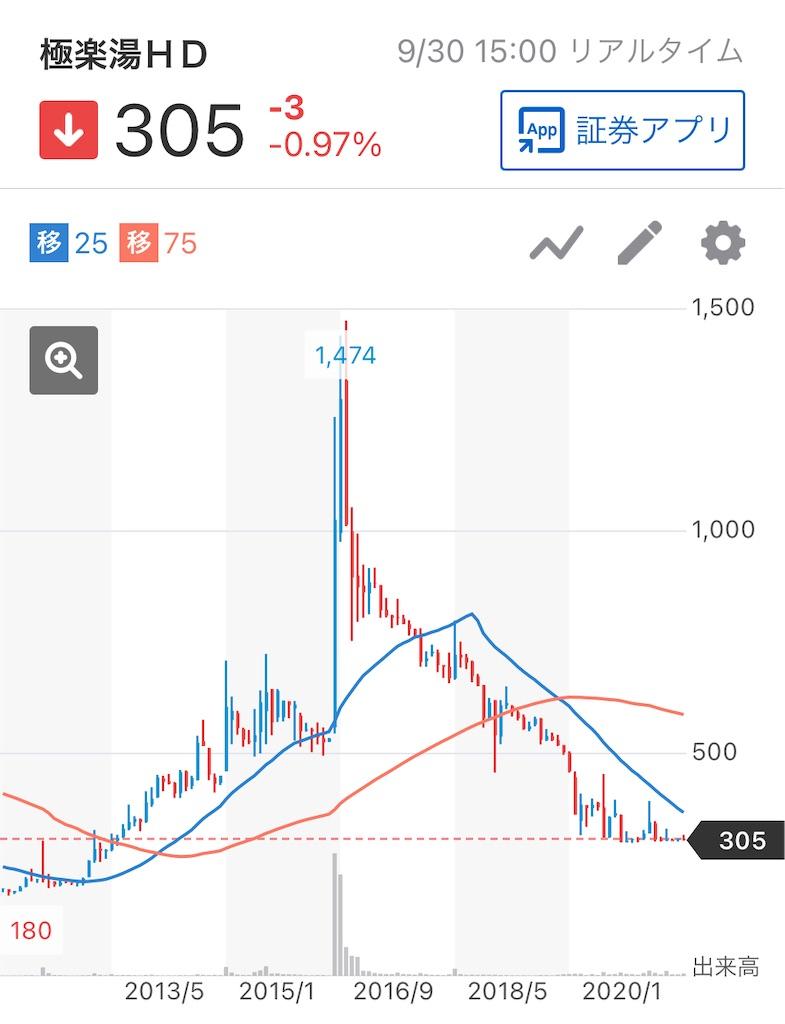 f:id:investor_tanuki:20210930183801j:image