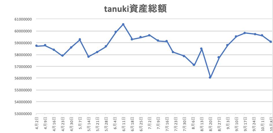 f:id:investor_tanuki:20211010181215p:plain