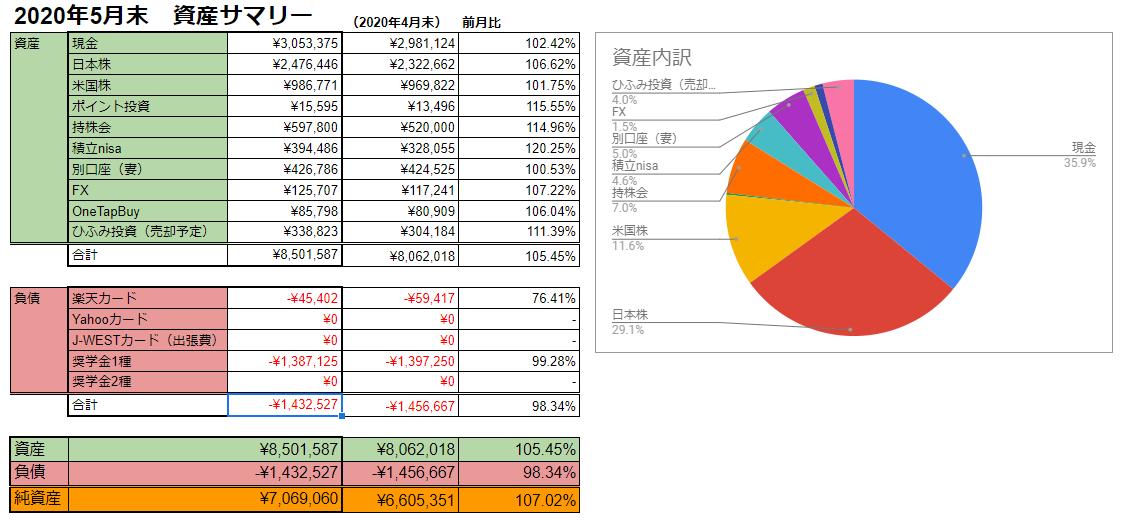 f:id:investormarimo:20200707064058p:plain