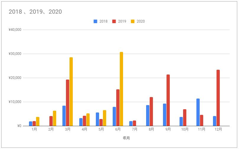 f:id:investormarimo:20200709074402p:plain