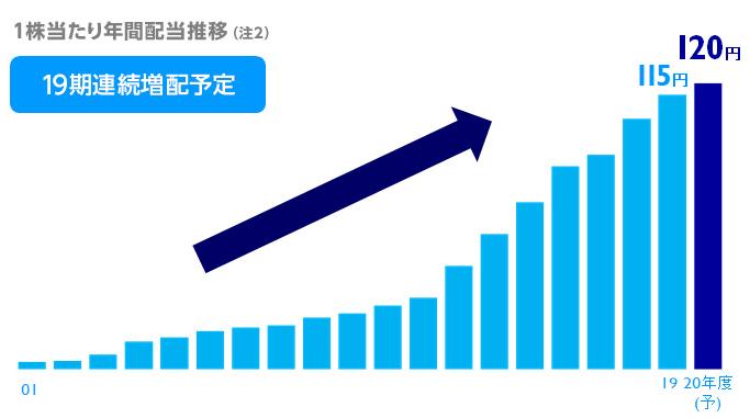 f:id:investormarimo:20200712183644p:plain