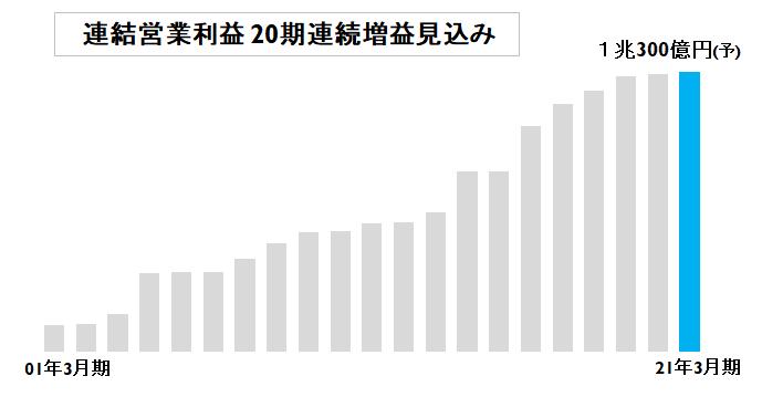 f:id:investormarimo:20200712184140p:plain