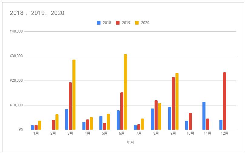 f:id:investormarimo:20201014063551p:plain