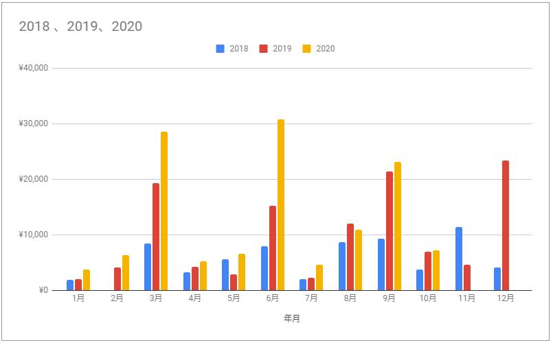 f:id:investormarimo:20201108064636p:plain
