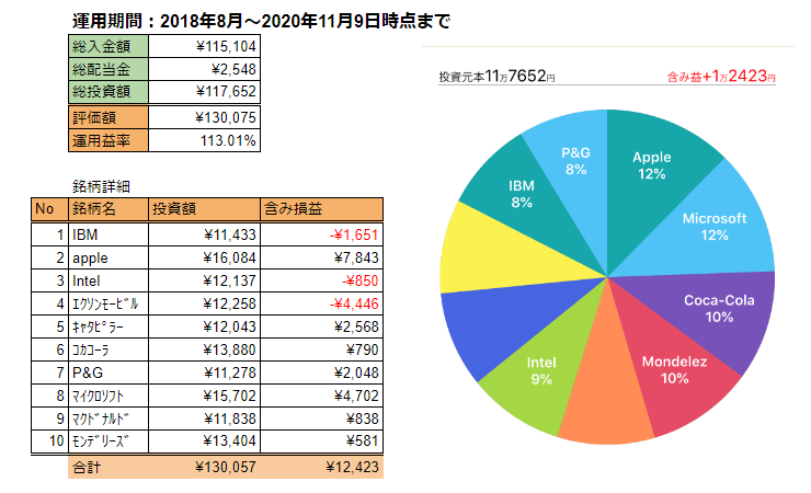 f:id:investormarimo:20201110054806p:plain