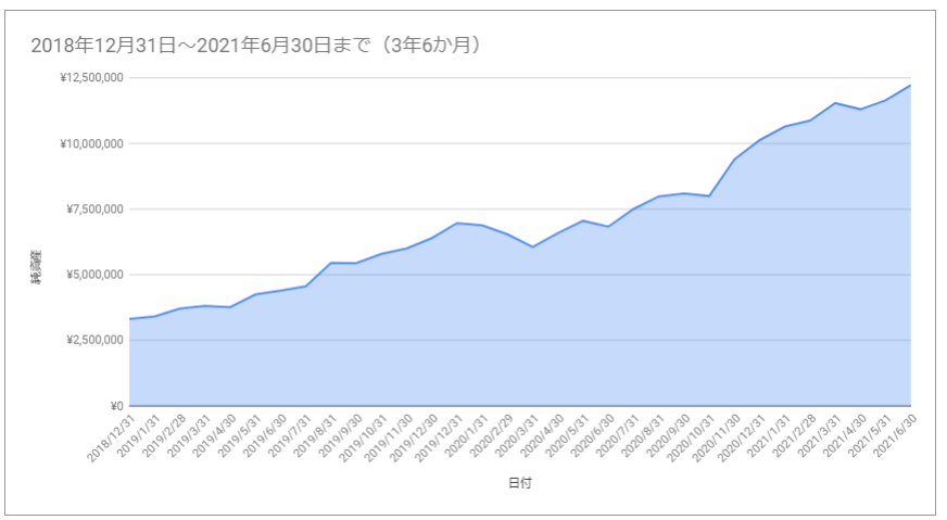 f:id:investormarimo:20210701210554p:plain