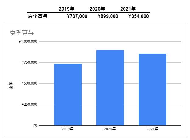 f:id:investormarimo:20210714143557p:plain