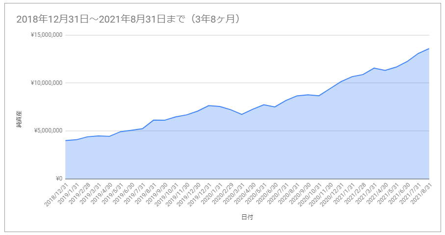 f:id:investormarimo:20210901070745p:plain