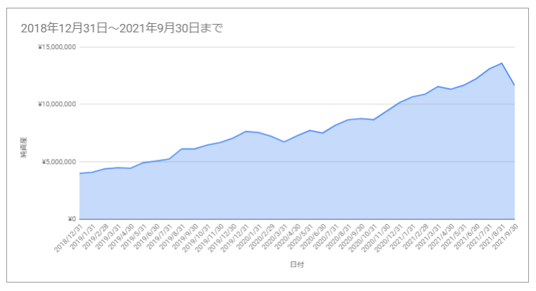 f:id:investormarimo:20211009094646p:plain