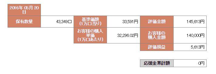 f:id:investplan:20160521214831j:plain