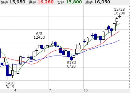 f:id:investplan:20201228172959p:plain