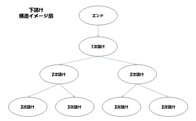 下請構造イメージ図