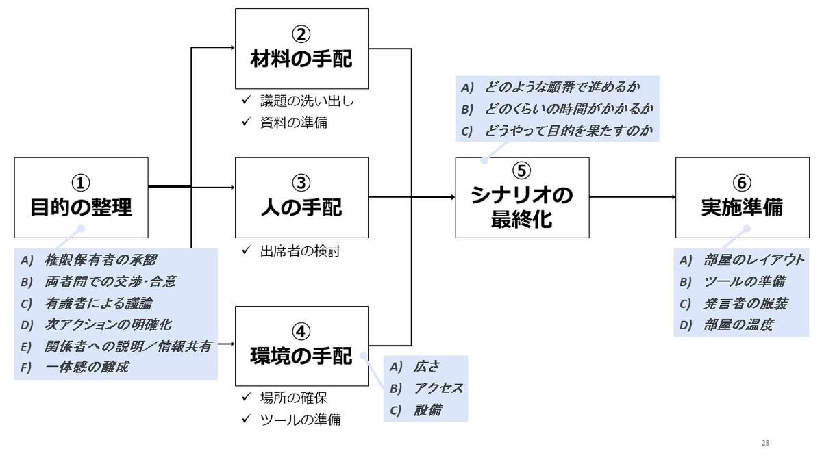 f:id:iq84_wz20:20200702003601j:plain