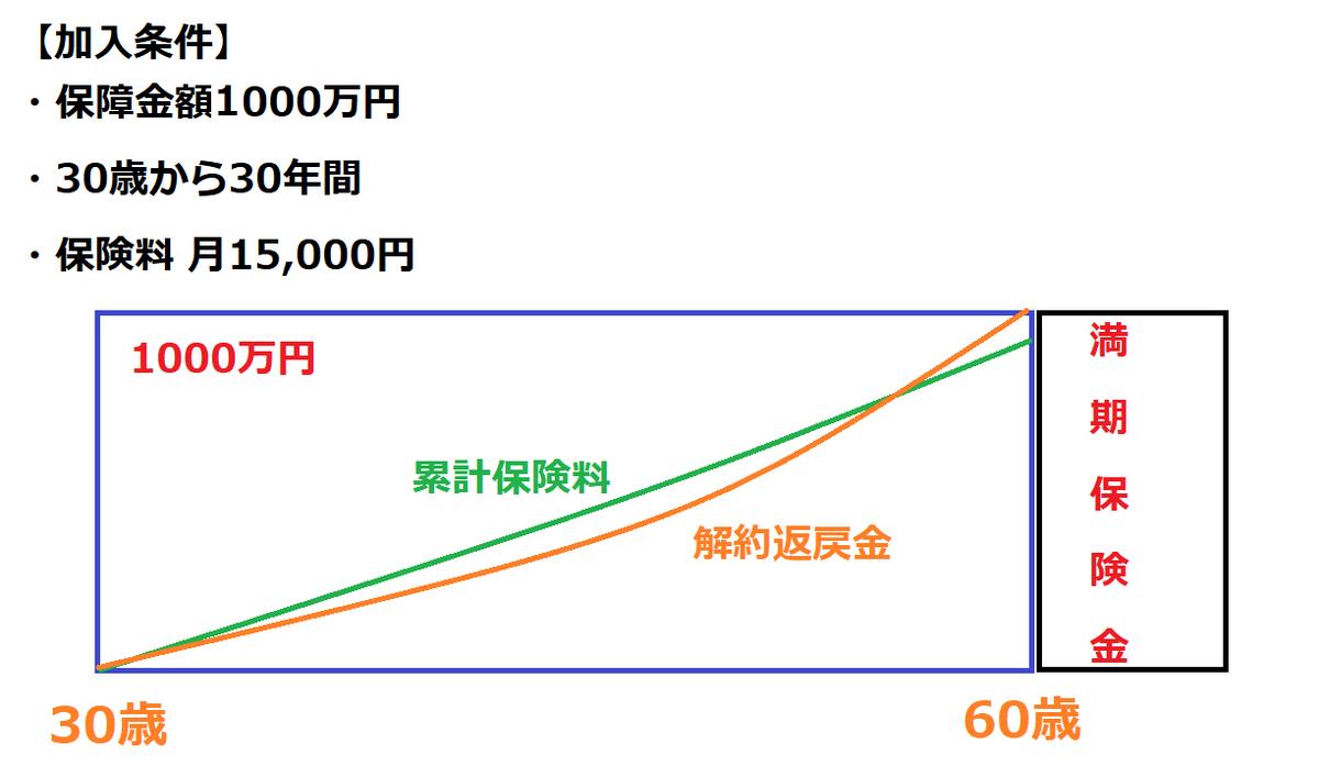 f:id:iroha_fp:20200916235833p:plain