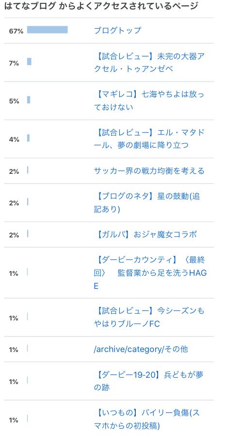 f:id:irohasesun-fm-foot:20201027191119j:plain