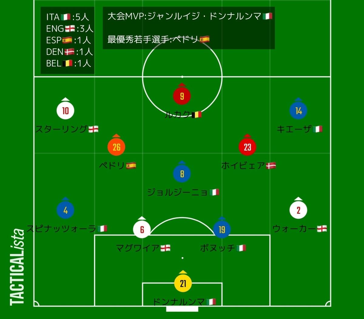 f:id:irohasesun-fm-foot:20210715163712j:plain