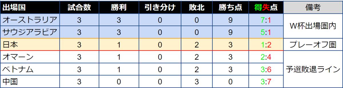 f:id:irohasesun-fm-foot:20211012153423p:plain