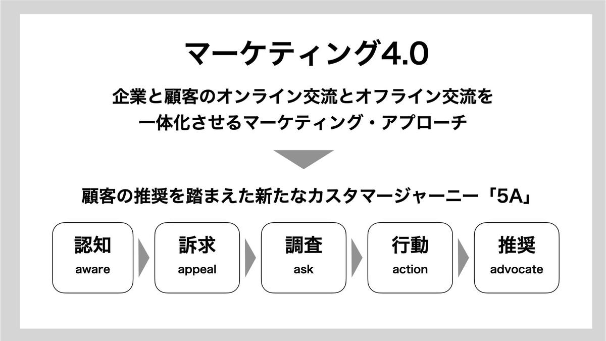 マーケティング4.0