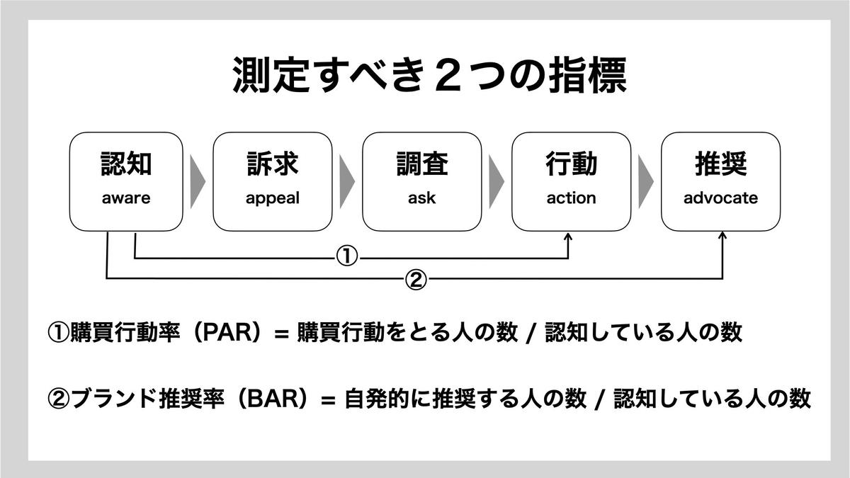 マーケティング4.0のKPI