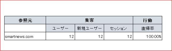 スマニュー砲 PV数