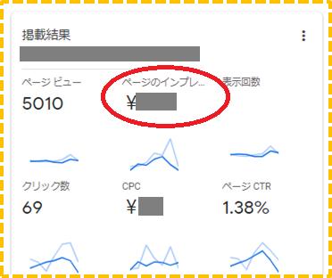 Googleアドセンス CPC CTR