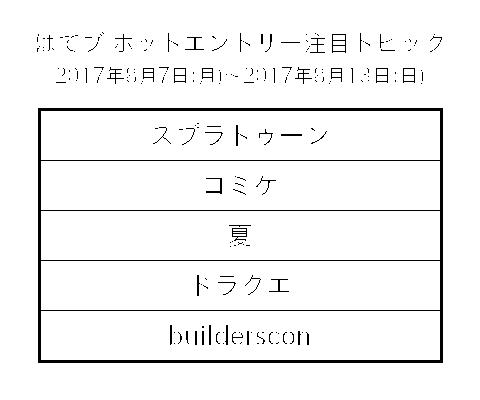 f:id:iruca21:20170820145727p:plain