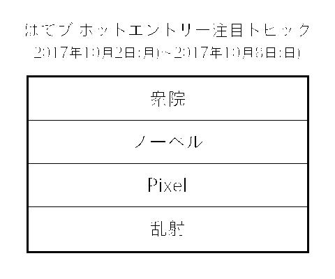 f:id:iruca21:20171011000820p:plain