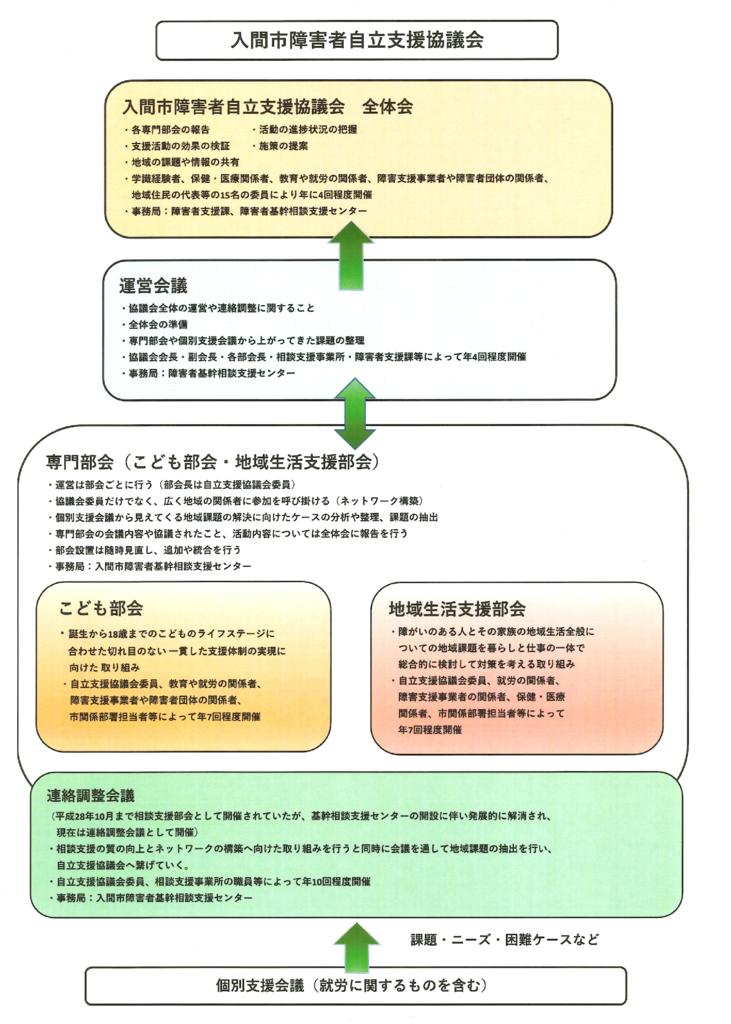 f:id:irumakikansoudan1:20170519113629p:plain