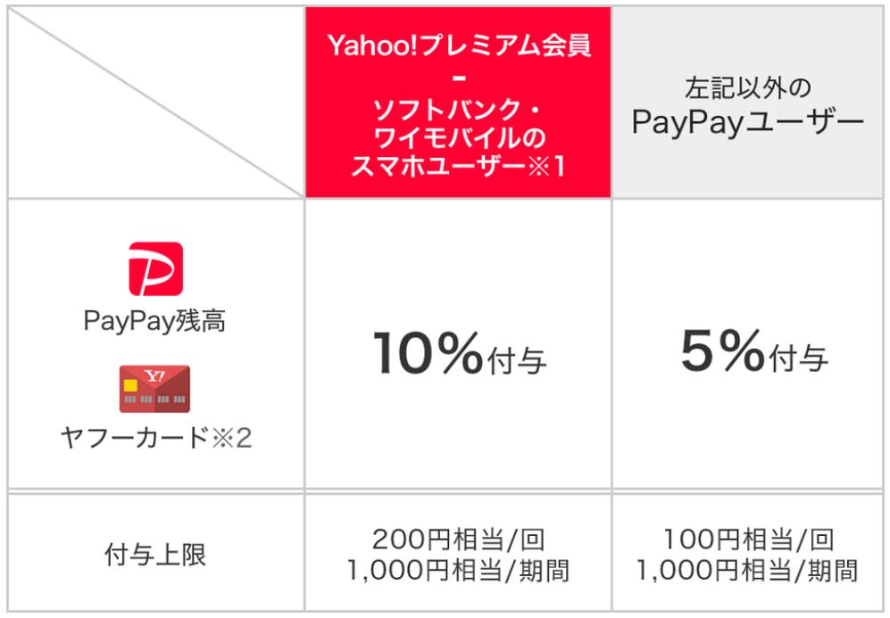 PayPay詳細条件