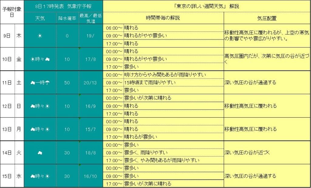 2017年11月9日朝5時 東京の詳細週間天気