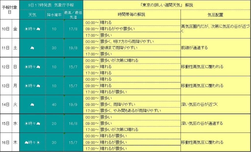 2017年11月10日17時発表 東京詳細週間天気