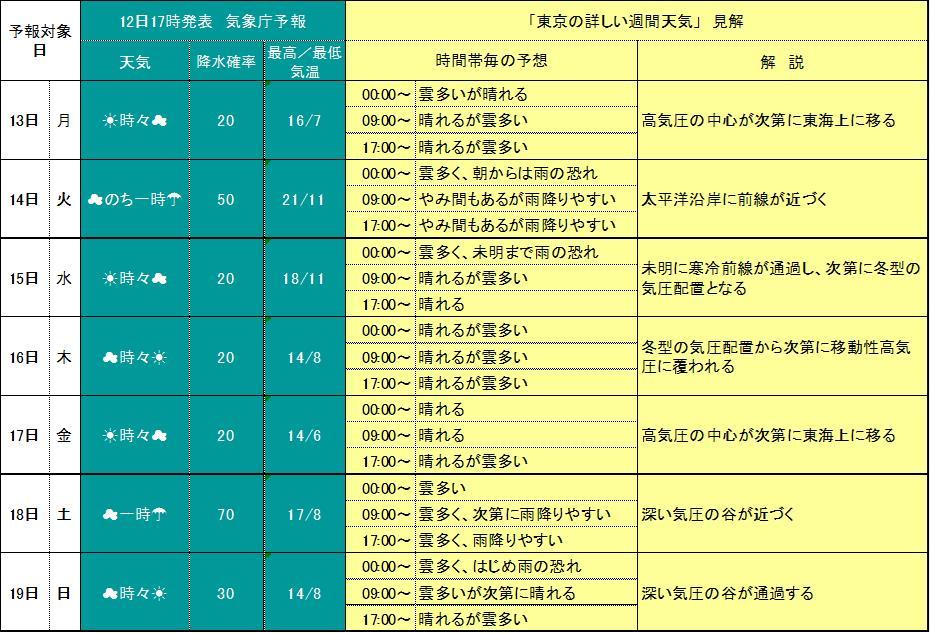 東京詳細週間天気