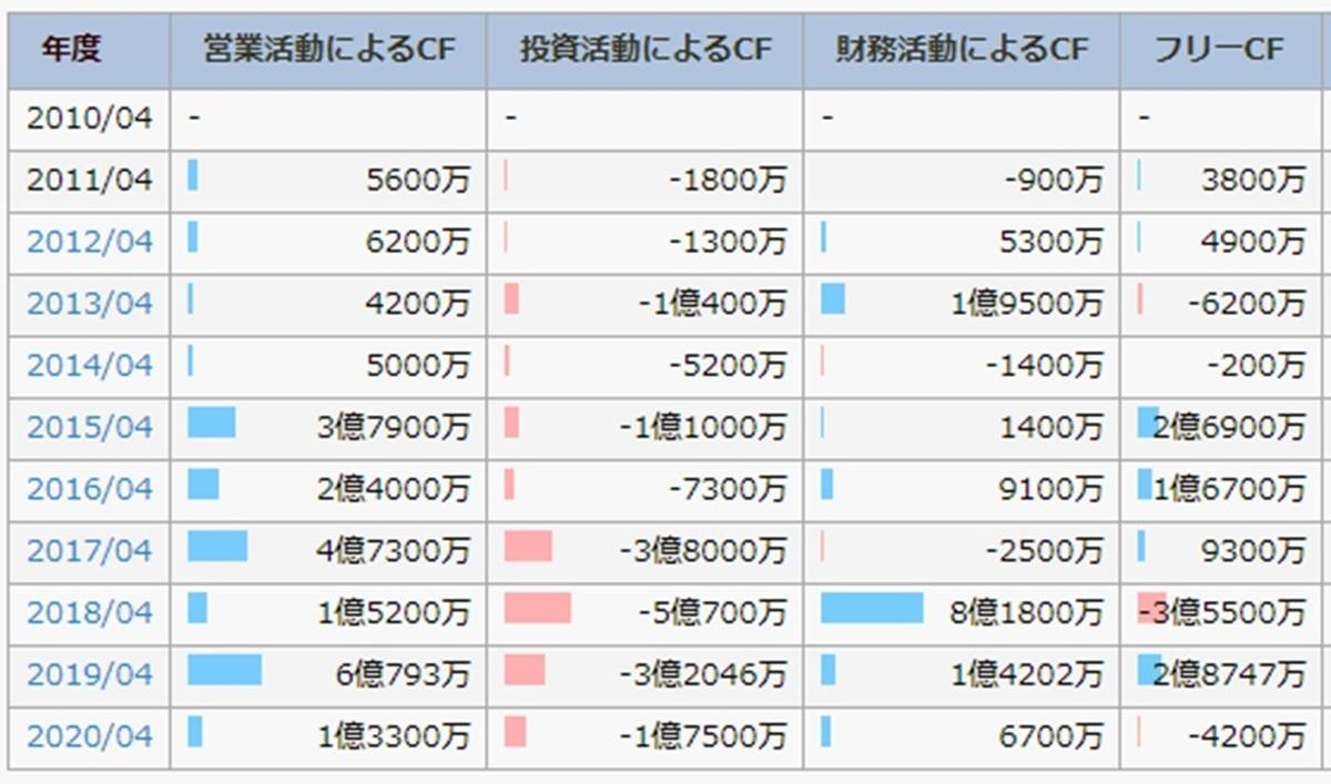 f:id:ishibashiran:20210403102800j:plain