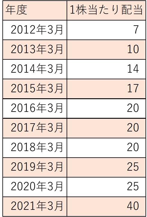 f:id:ishibashiran:20210710100809j:plain