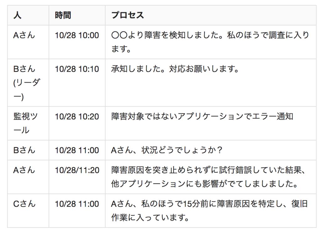 f:id:ishigaki-masato:20180729175833p:plain:w500