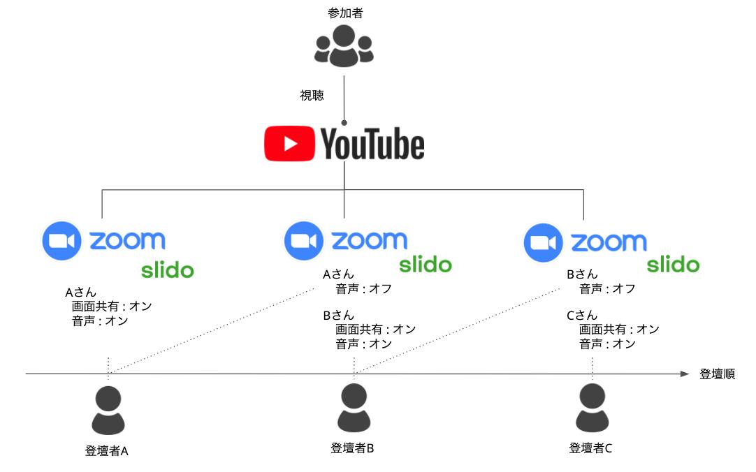 f:id:ishigaki-masato:20200517235533p:plain:w700